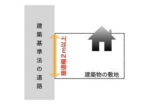 建築基準法の道路
